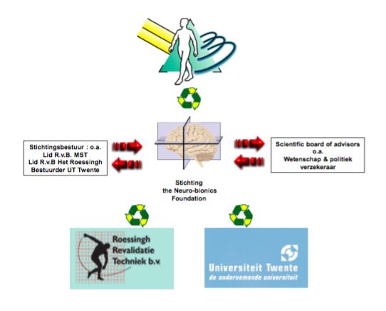 Stichting-Neurobionics